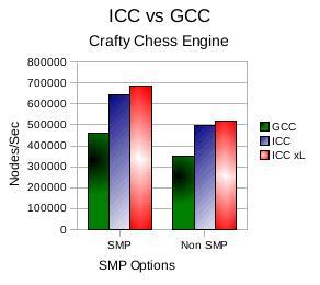 Compiler Comparison